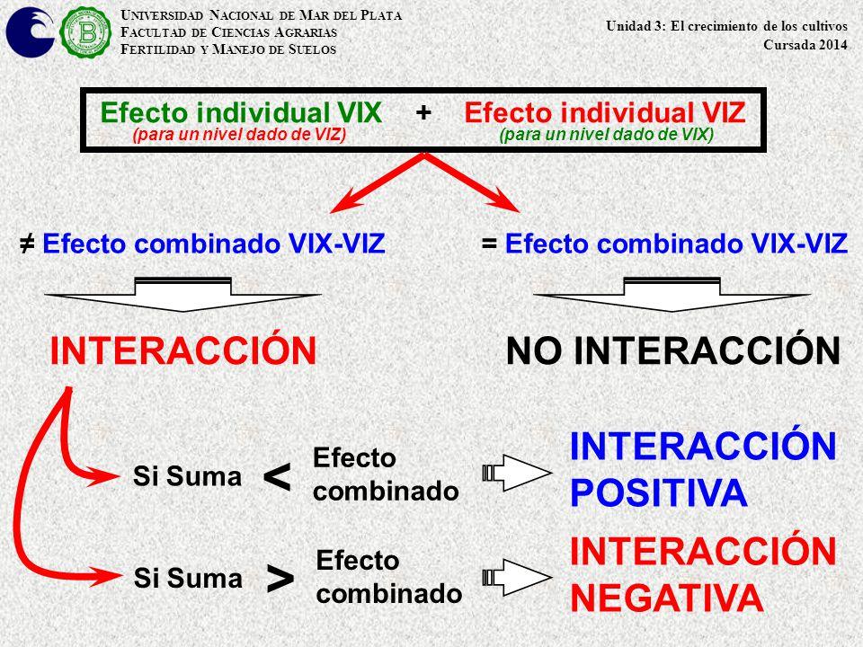 < > INTERACCIÓN NO INTERACCIÓN INTERACCIÓN POSITIVA INTERACCIÓN