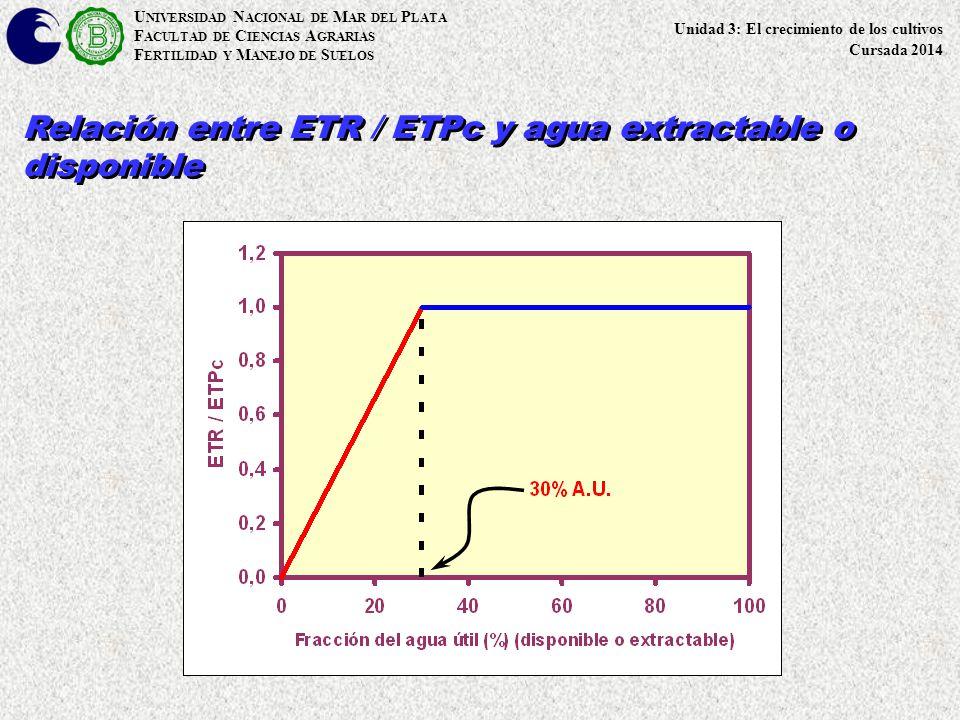 Relación entre ETR / ETPc y agua extractable o disponible