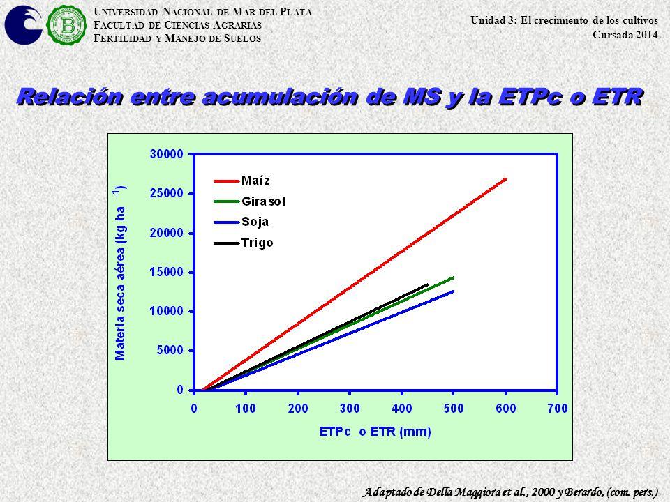 Relación entre acumulación de MS y la ETPc o ETR