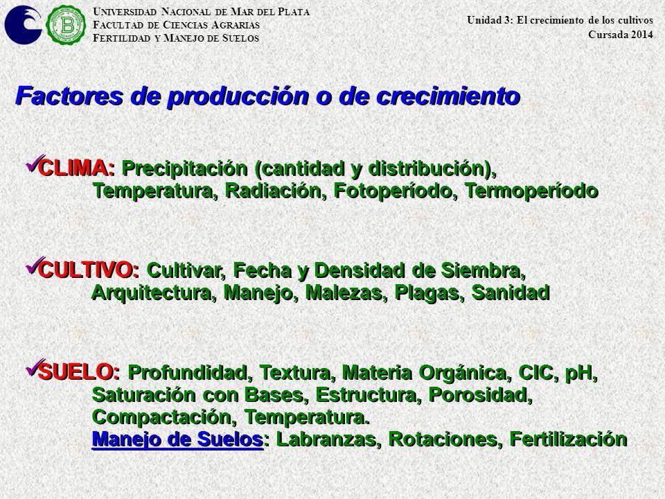Factores de producción o de crecimiento