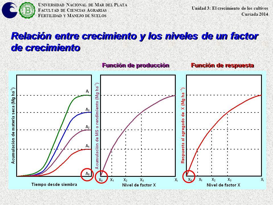 Relación entre crecimiento y los niveles de un factor de crecimiento
