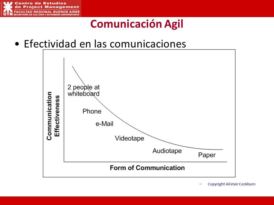 Comunicación Agil Efectividad en las comunicaciones