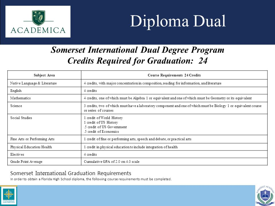 Credits Required for Graduation: 24