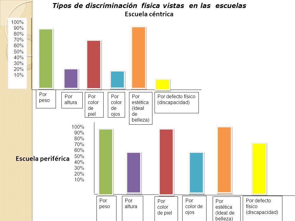 Tipos de discriminación física vistas en las escuelas