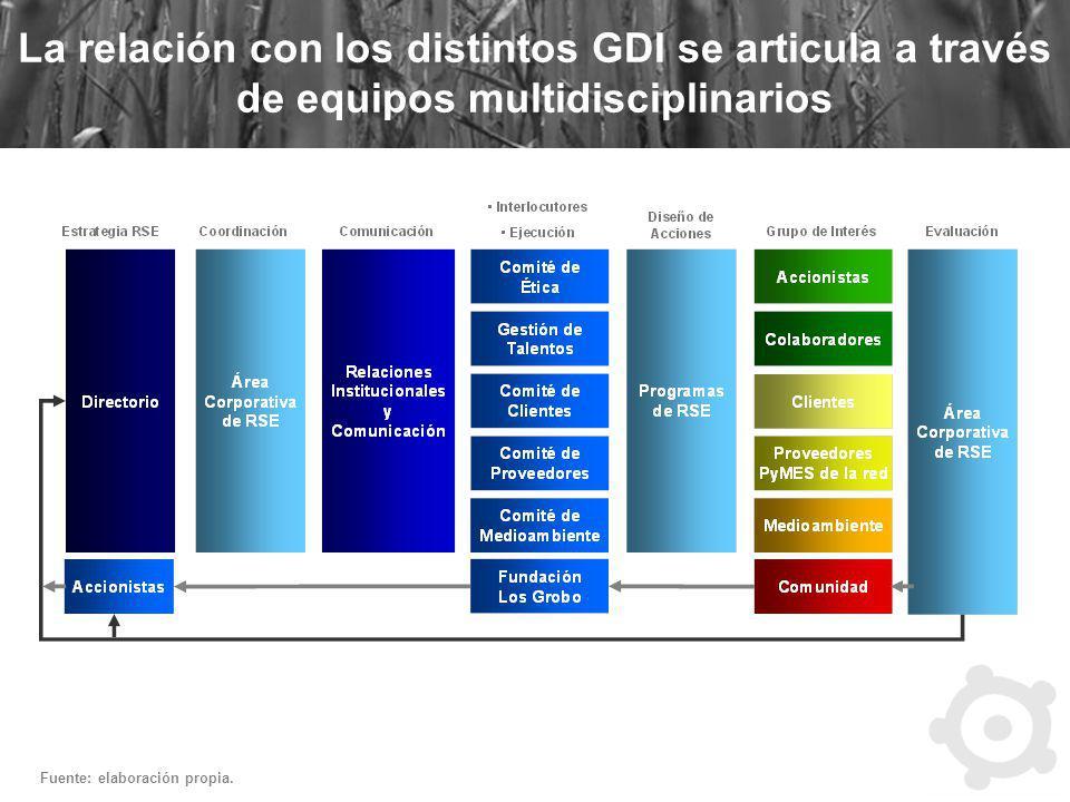 La relación con los distintos GDI se articula a través de equipos multidisciplinarios