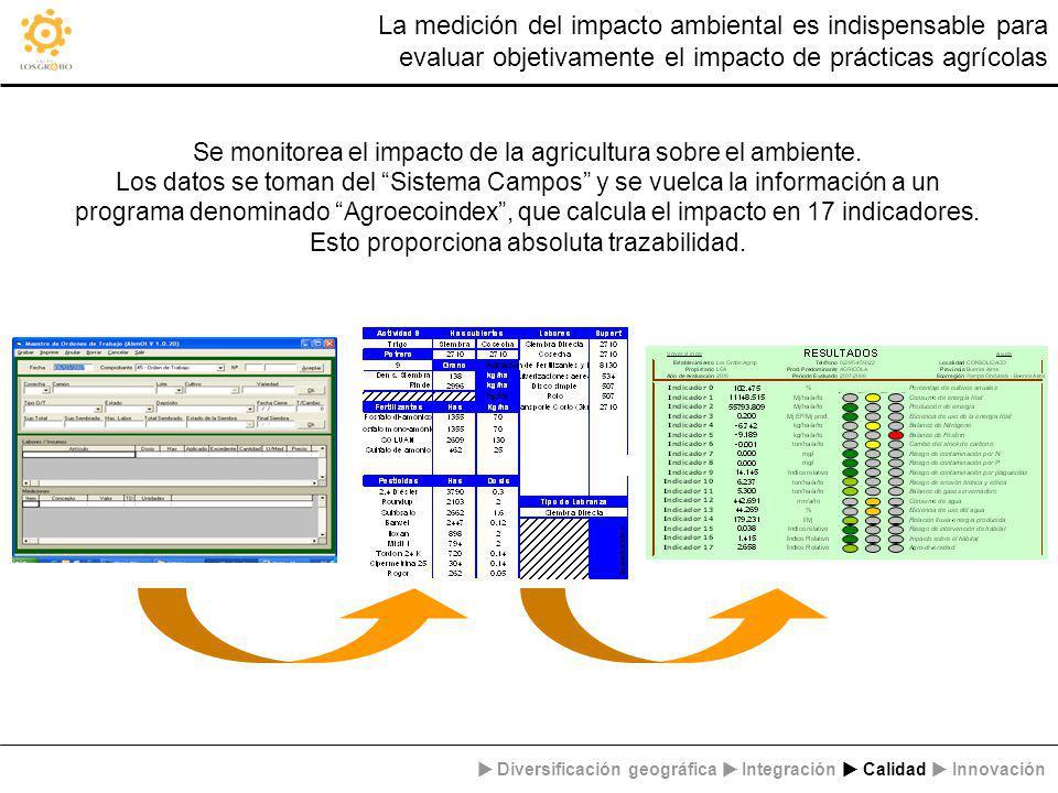 La medición del impacto ambiental es indispensable para evaluar objetivamente el impacto de prácticas agrícolas