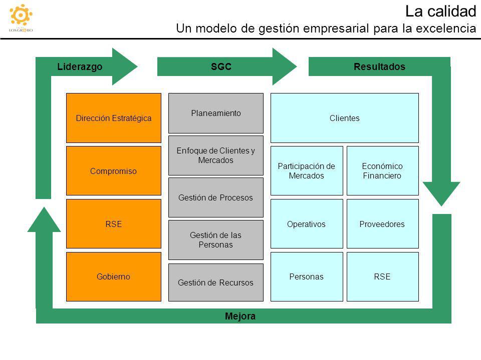 La calidad Un modelo de gestión empresarial para la excelencia