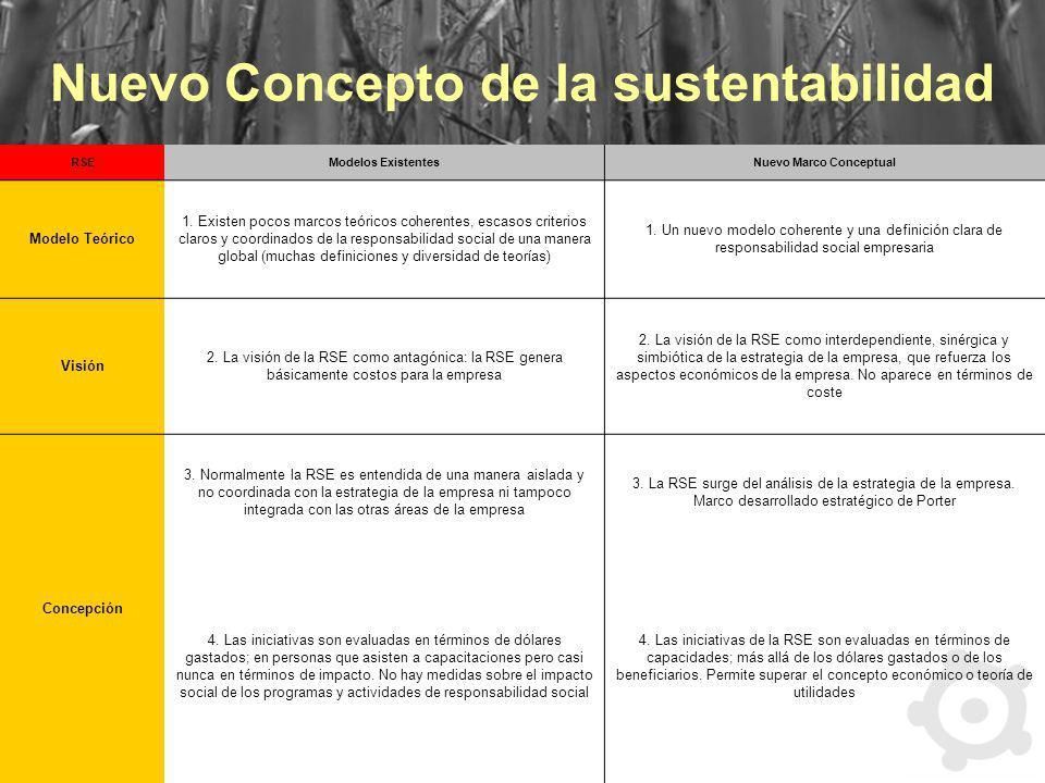 Nuevo Concepto de la sustentabilidad Nuevo Marco Conceptual
