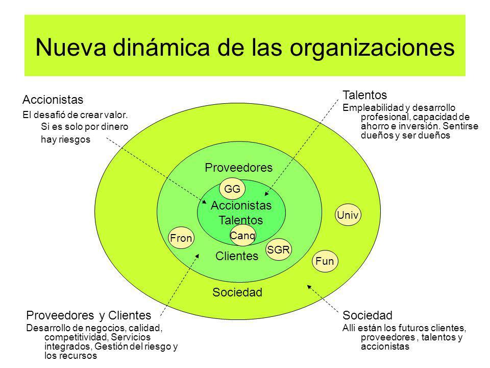 Nueva dinámica de las organizaciones