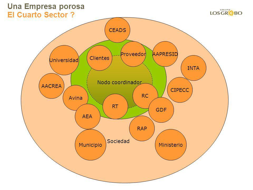 Una Empresa porosa El Cuarto Sector CEADS Sociedad Proveedor