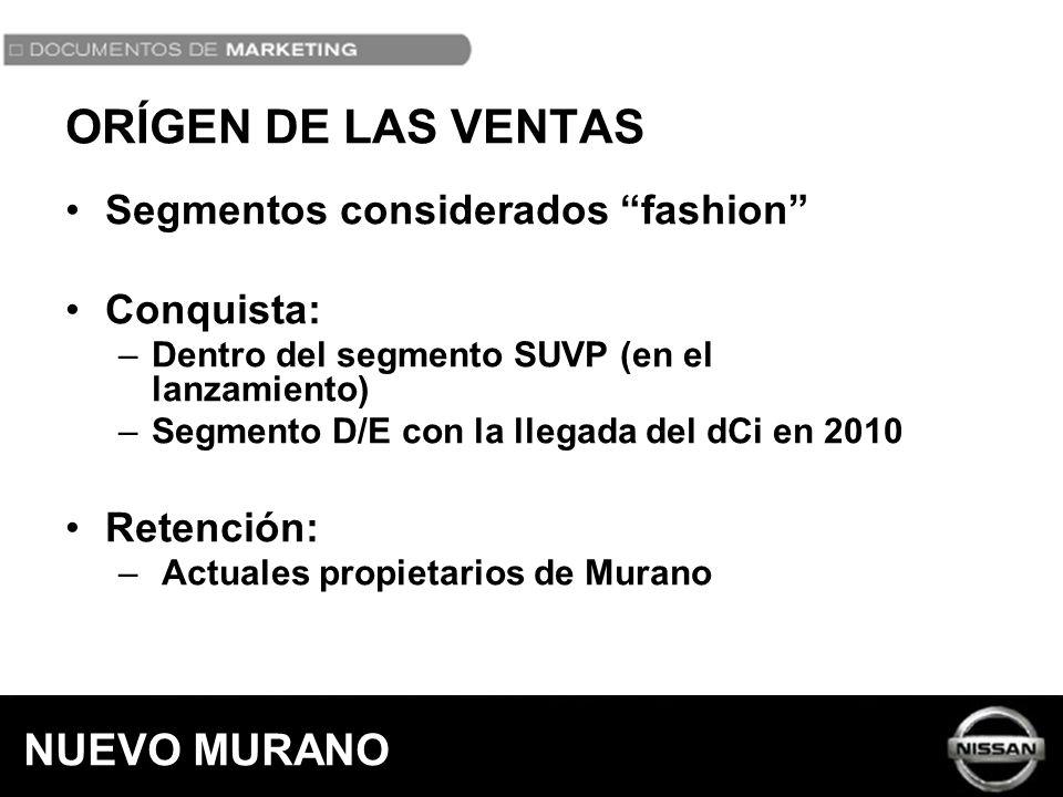 ORÍGEN DE LAS VENTAS NUEVO MURANO Segmentos considerados fashion