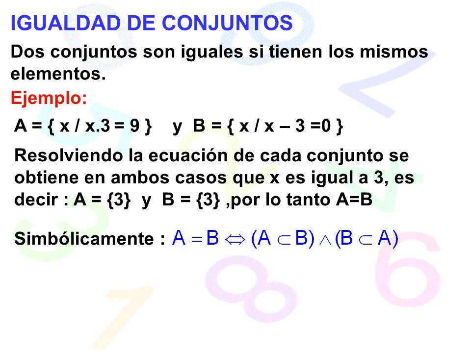 IGUALDAD DE CONJUNTOS Dos conjuntos son iguales si tienen los mismos elementos. Ejemplo: A = { x / x.3 = 9 } y B = { x / x – 3 =0 }