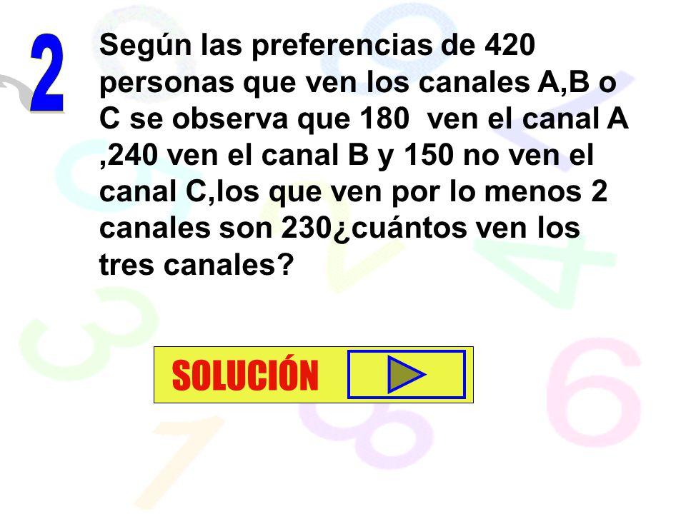 Según las preferencias de 420 personas que ven los canales A,B o C se observa que 180 ven el canal A ,240 ven el canal B y 150 no ven el canal C,los que ven por lo menos 2 canales son 230¿cuántos ven los tres canales
