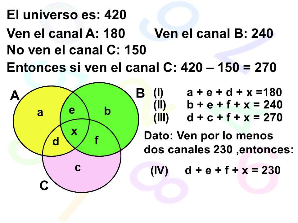 Entonces si ven el canal C: 420 – 150 = 270
