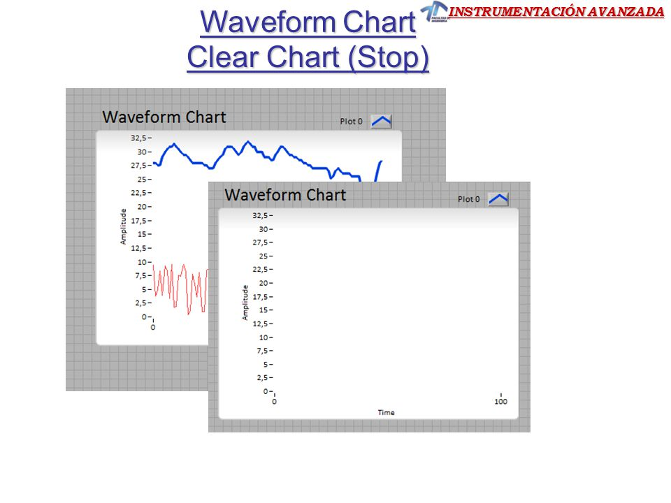 Waveform Chart Clear Chart (Stop)