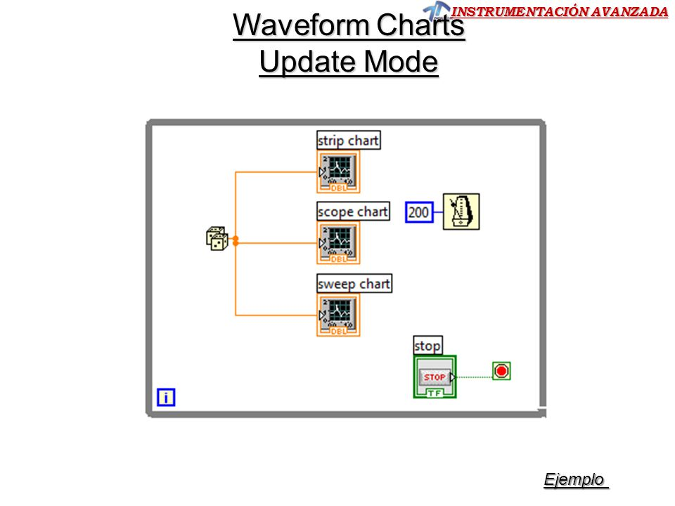 Waveform Charts Update Mode Ejemplo