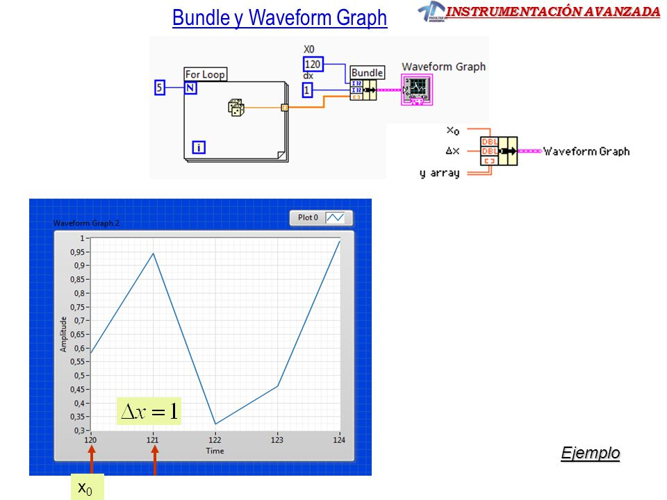 Bundle y Waveform Graph