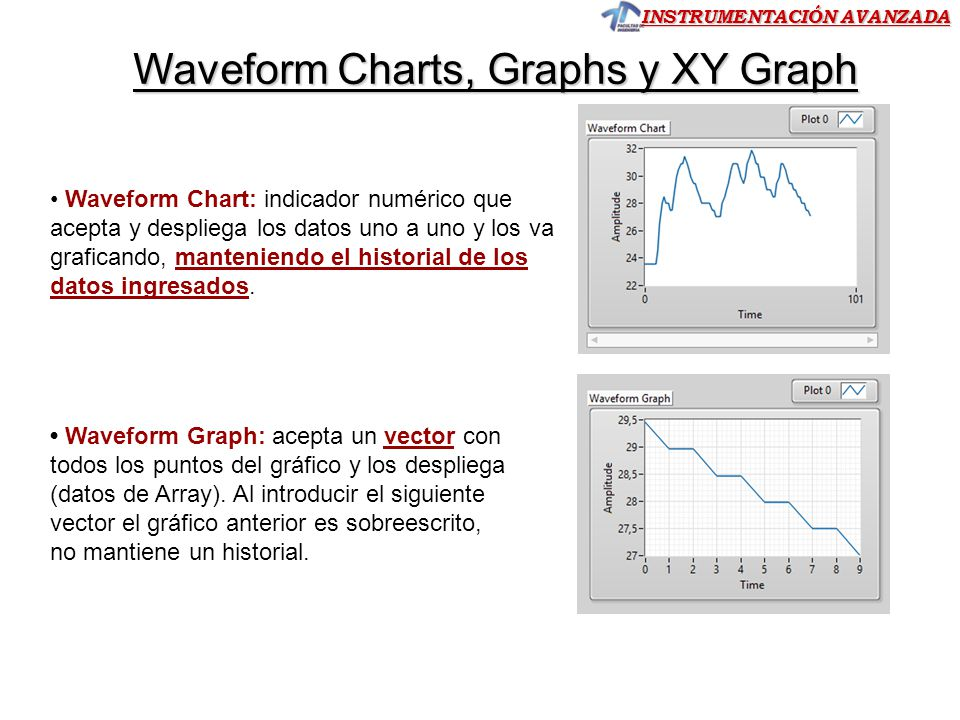 Waveform Charts, Graphs y XY Graph