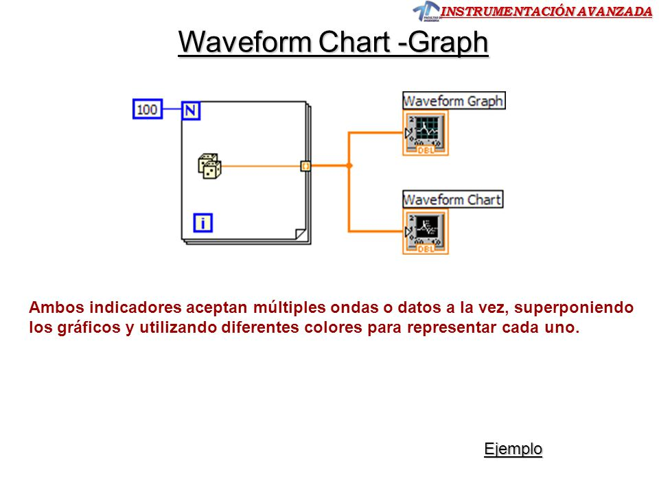Waveform Chart -Graph