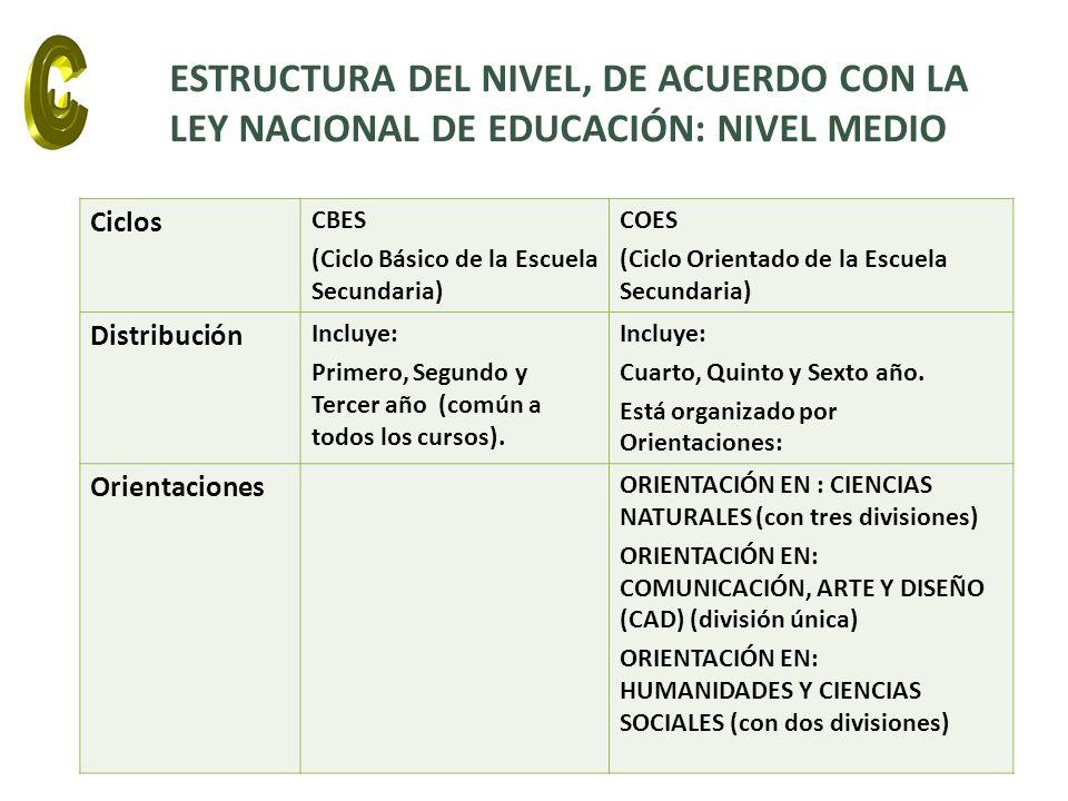 ESTRUCTURA DEL NIVEL, DE ACUERDO CON LA LEY NACIONAL DE EDUCACIÓN: NIVEL MEDIO