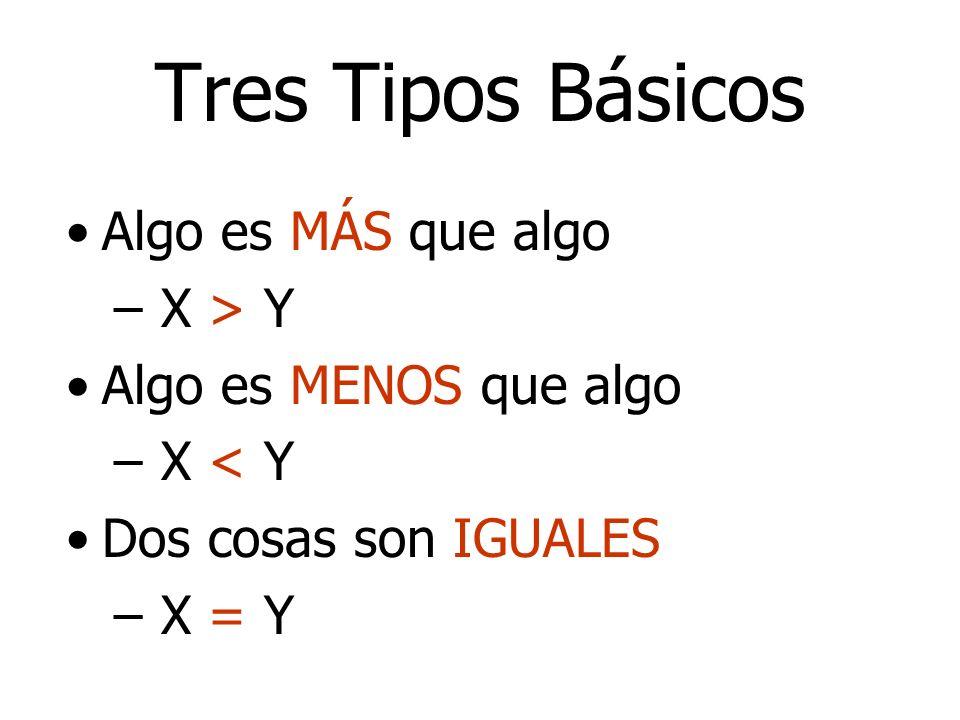 Tres Tipos Básicos Algo es MÁS que algo X > Y