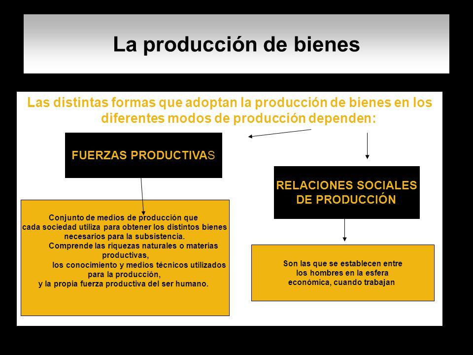 La producción de bienes