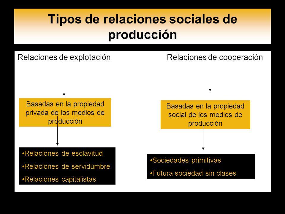 Tipos de relaciones sociales de producción