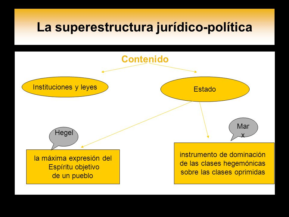 La superestructura jurídico-política