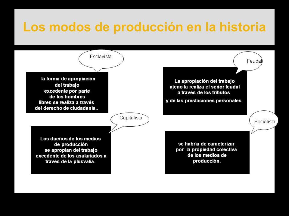 Los modos de producción en la historia