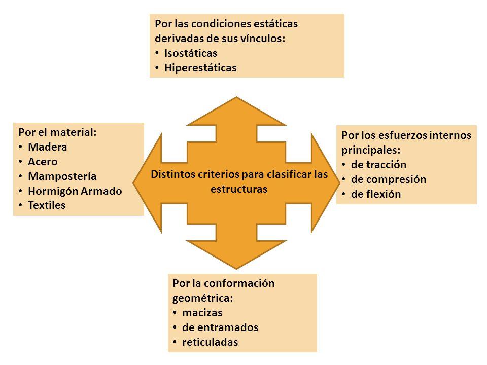 Distintos criterios para clasificar las estructuras