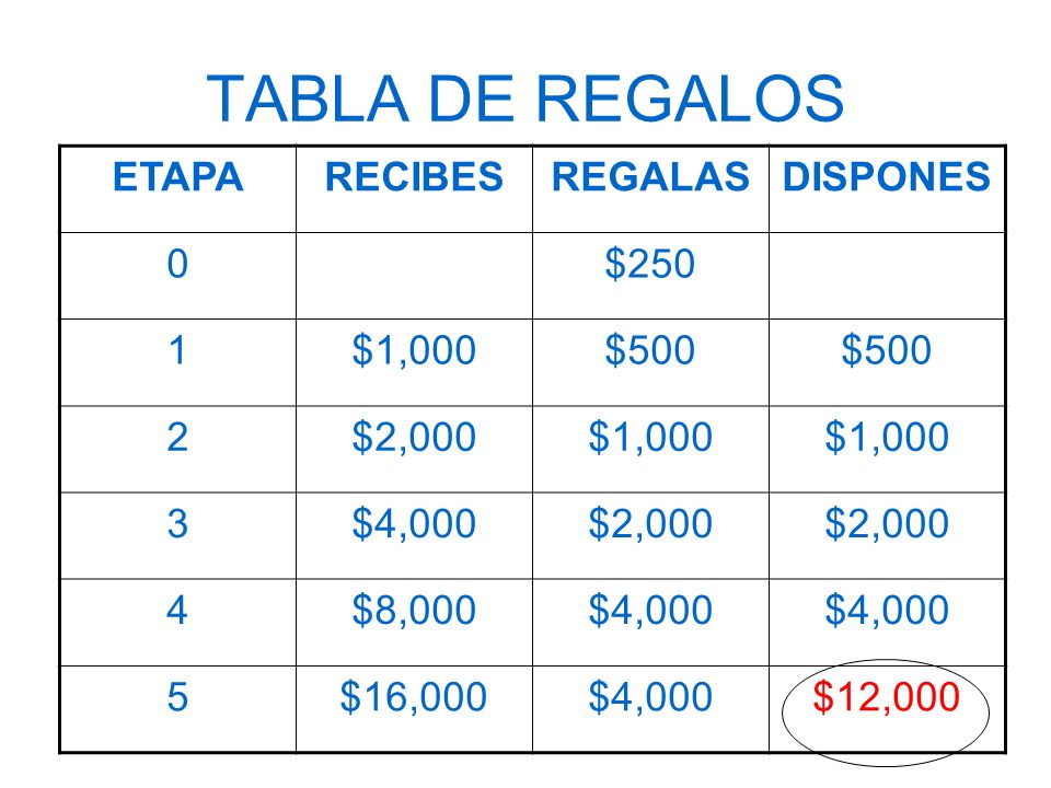 TABLA DE REGALOS ETAPA RECIBES REGALAS DISPONES $250 1 $1,000 $500 2