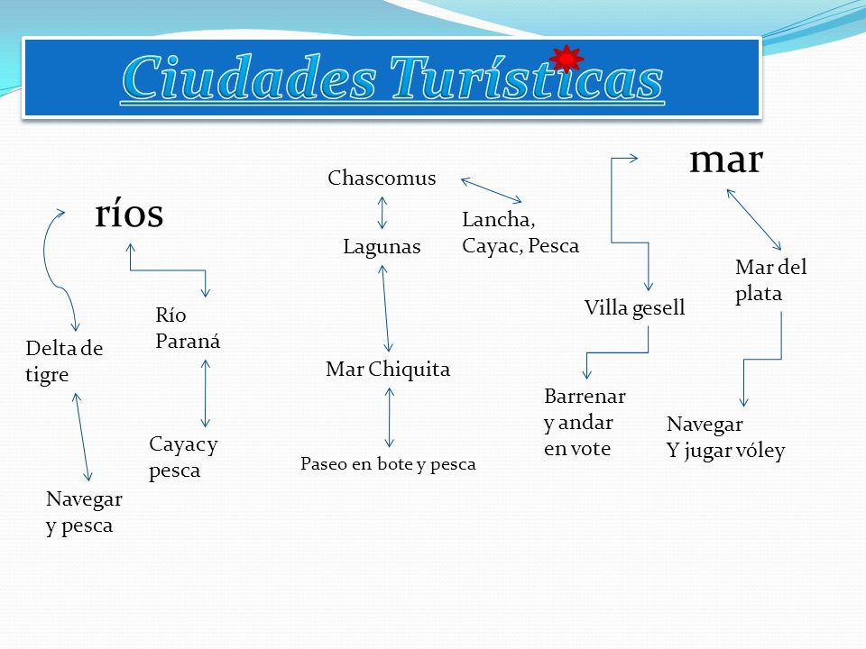 Ciudades Turísticas mar ríos Chascomus Lancha, Cayac, Pesca Lagunas