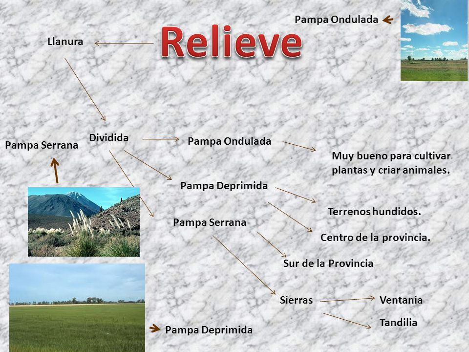 Relieve Pampa Ondulada Llanura Dividida Pampa Ondulada Pampa Serrana