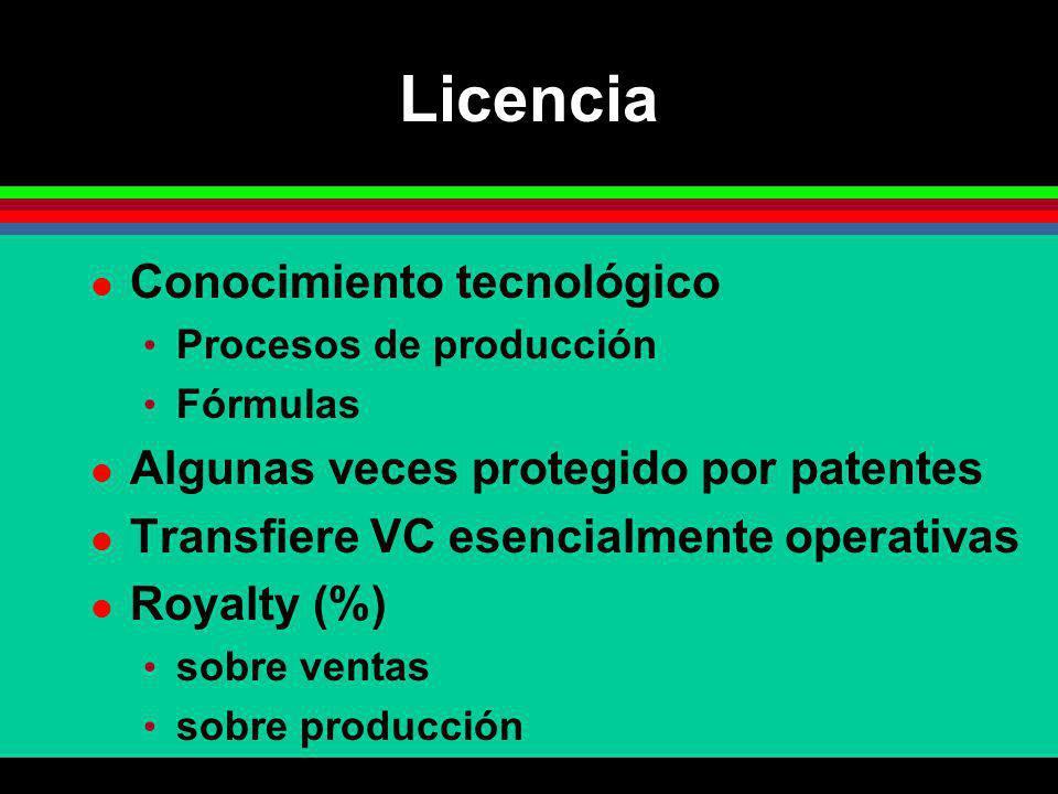 Licencia Conocimiento tecnológico Algunas veces protegido por patentes