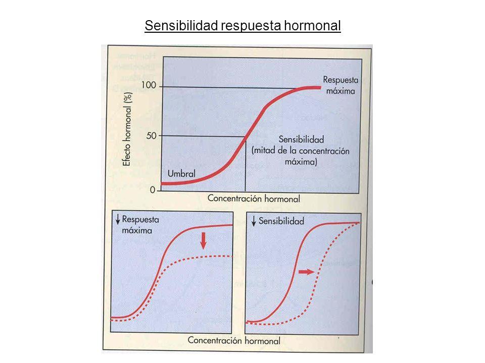 Sensibilidad respuesta hormonal