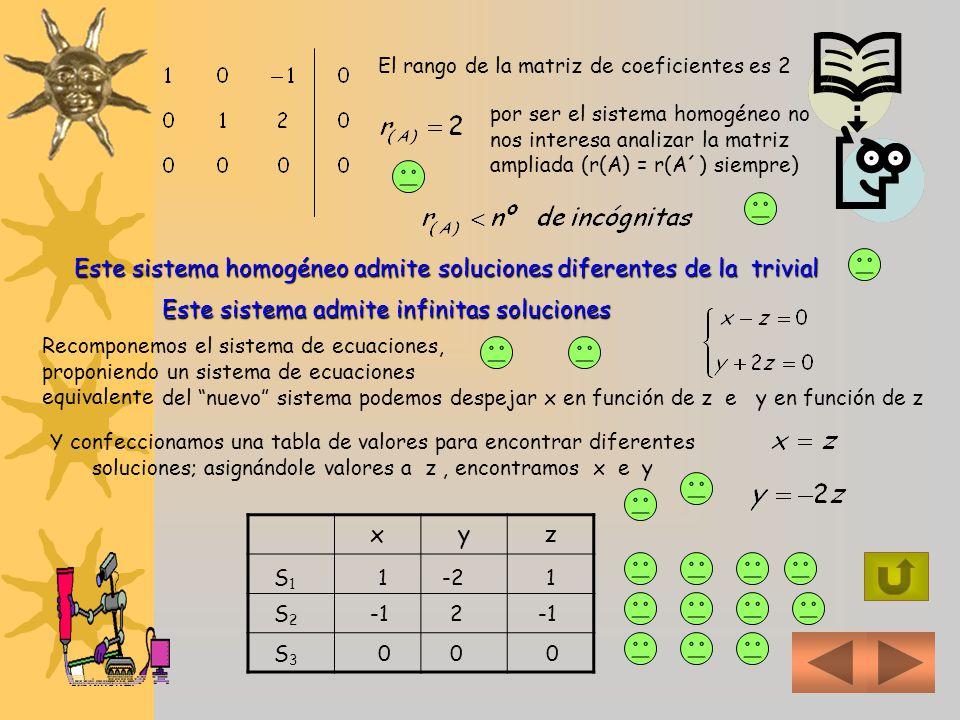Este sistema homogéneo admite soluciones diferentes de la trivial