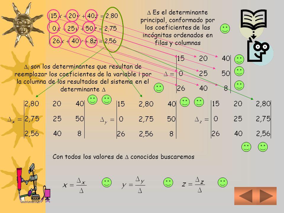  Es el determinante principal, conformado por los coeficientes de las incógnitas ordenados en filas y columnas