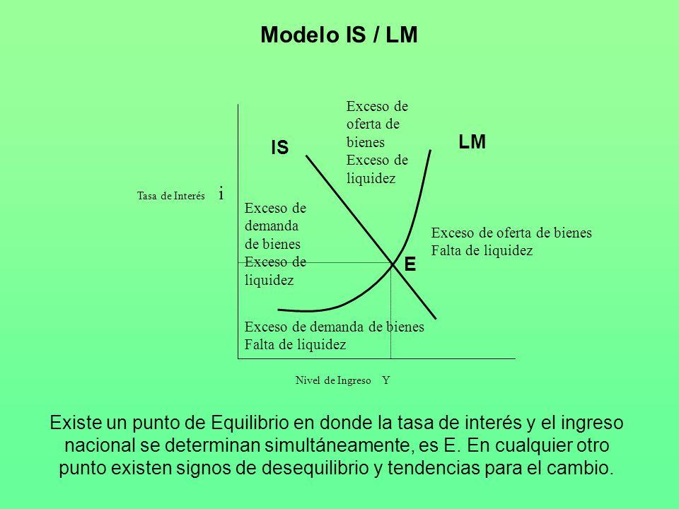 Modelo IS / LM Exceso de oferta de bienes Exceso de liquidez. LM. IS. Tasa de Interés i. Exceso de demanda de bienes Exceso de liquidez.