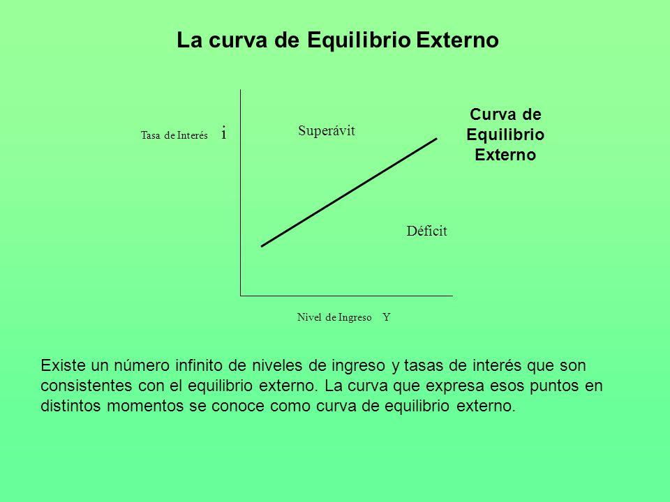 La curva de Equilibrio Externo Curva de Equilibrio Externo