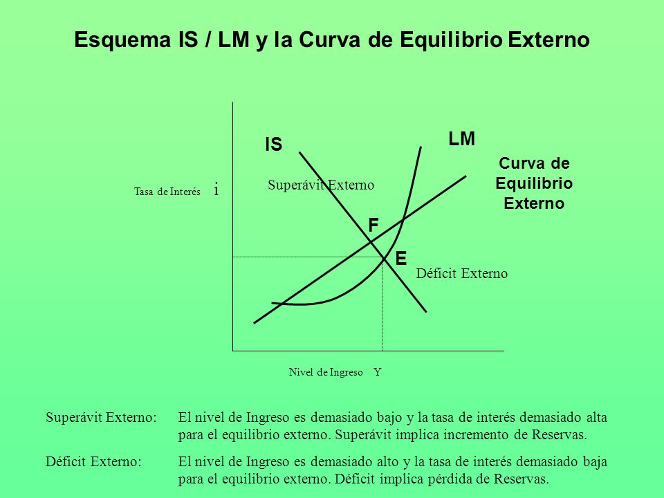 Esquema IS / LM y la Curva de Equilibrio Externo