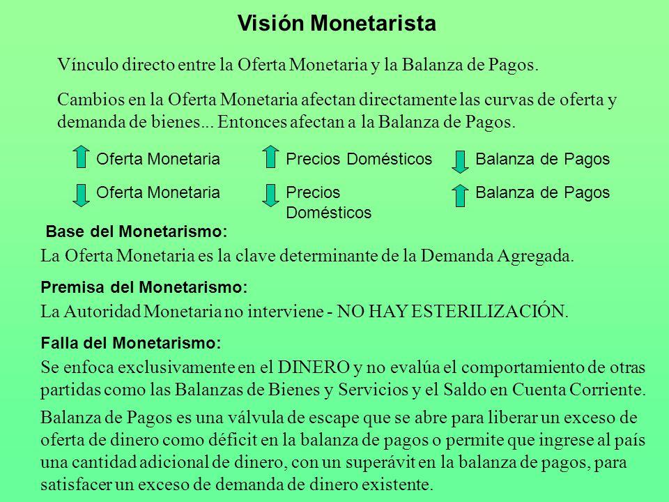 Visión Monetarista Vínculo directo entre la Oferta Monetaria y la Balanza de Pagos.