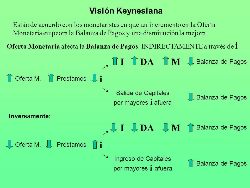 I DA M i I DA M i Visión Keynesiana