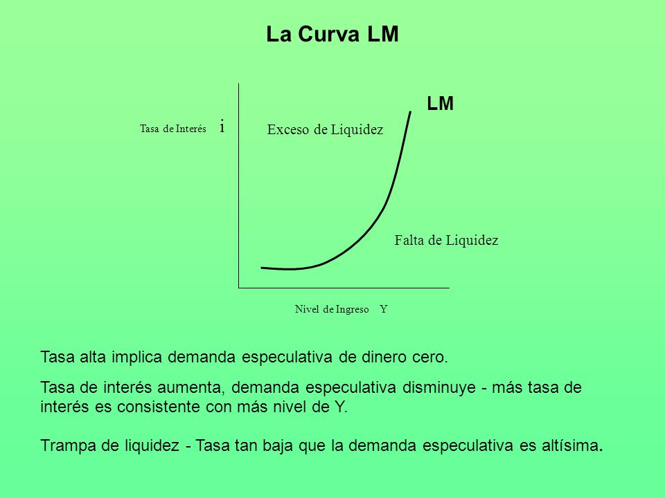 La Curva LM LM Tasa alta implica demanda especulativa de dinero cero.