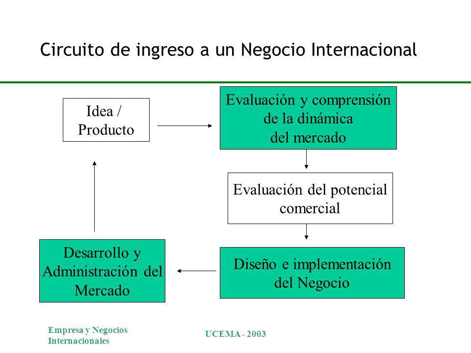 Circuito de ingreso a un Negocio Internacional
