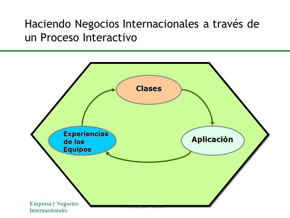 Haciendo Negocios Internacionales a través de un Proceso Interactivo