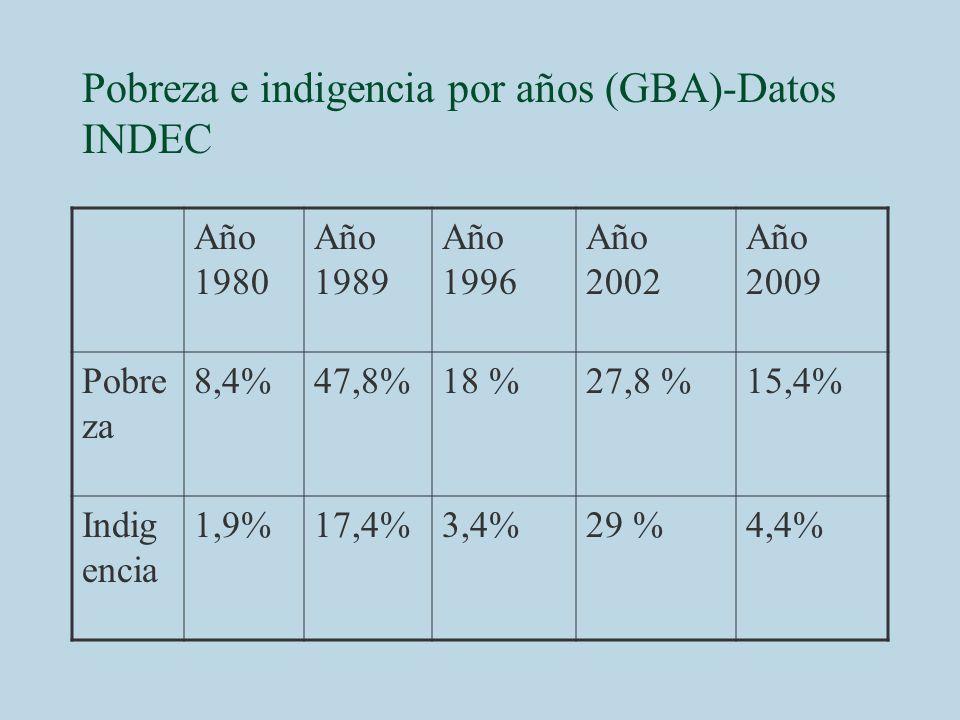 Pobreza e indigencia por años (GBA)-Datos INDEC