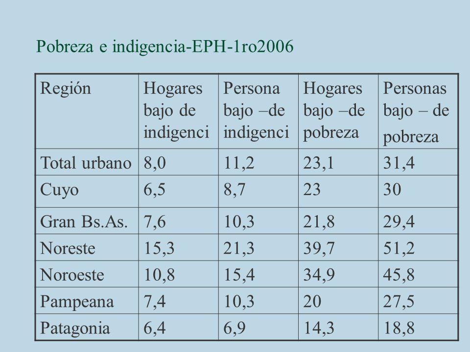 Pobreza e indigencia-EPH-1ro2006