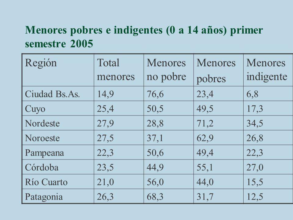 Menores pobres e indigentes (0 a 14 años) primer semestre 2005