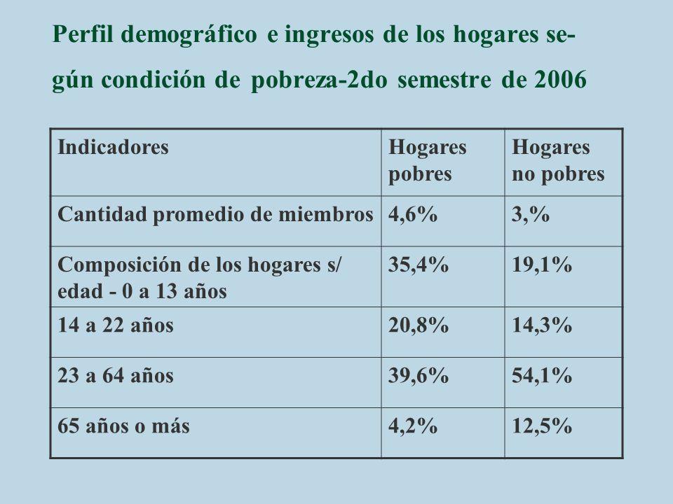 Perfil demográfico e ingresos de los hogares se-gún condición de pobreza-2do semestre de 2006