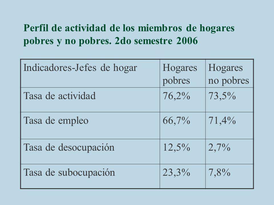 Perfil de actividad de los miembros de hogares pobres y no pobres